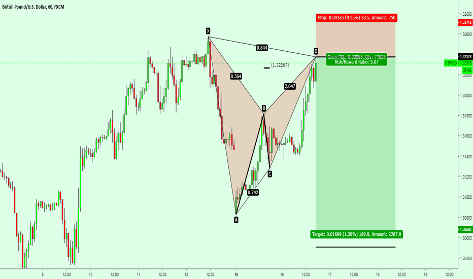 GBPUSD: GBPUSD / Formed a new BAT pattern