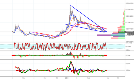 DNTBTC: DNT Falling Wedge Breaking Point