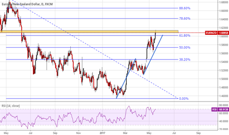 EURNZD: EURNZD facing resistant