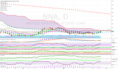 NNA: low price income play coming out of cloud/doubled hulled tankers