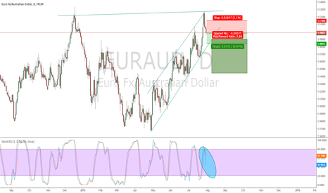 EURAUD: EURAUD Short based on bounce off major resistance.