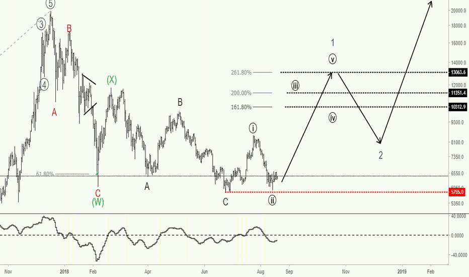 BTCUSD: Bitcoin - Welcome to Bull Town wave count