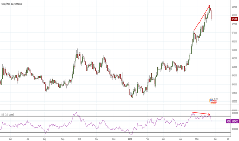 USDINR: Bearish RSI Divergence in overbought Zone