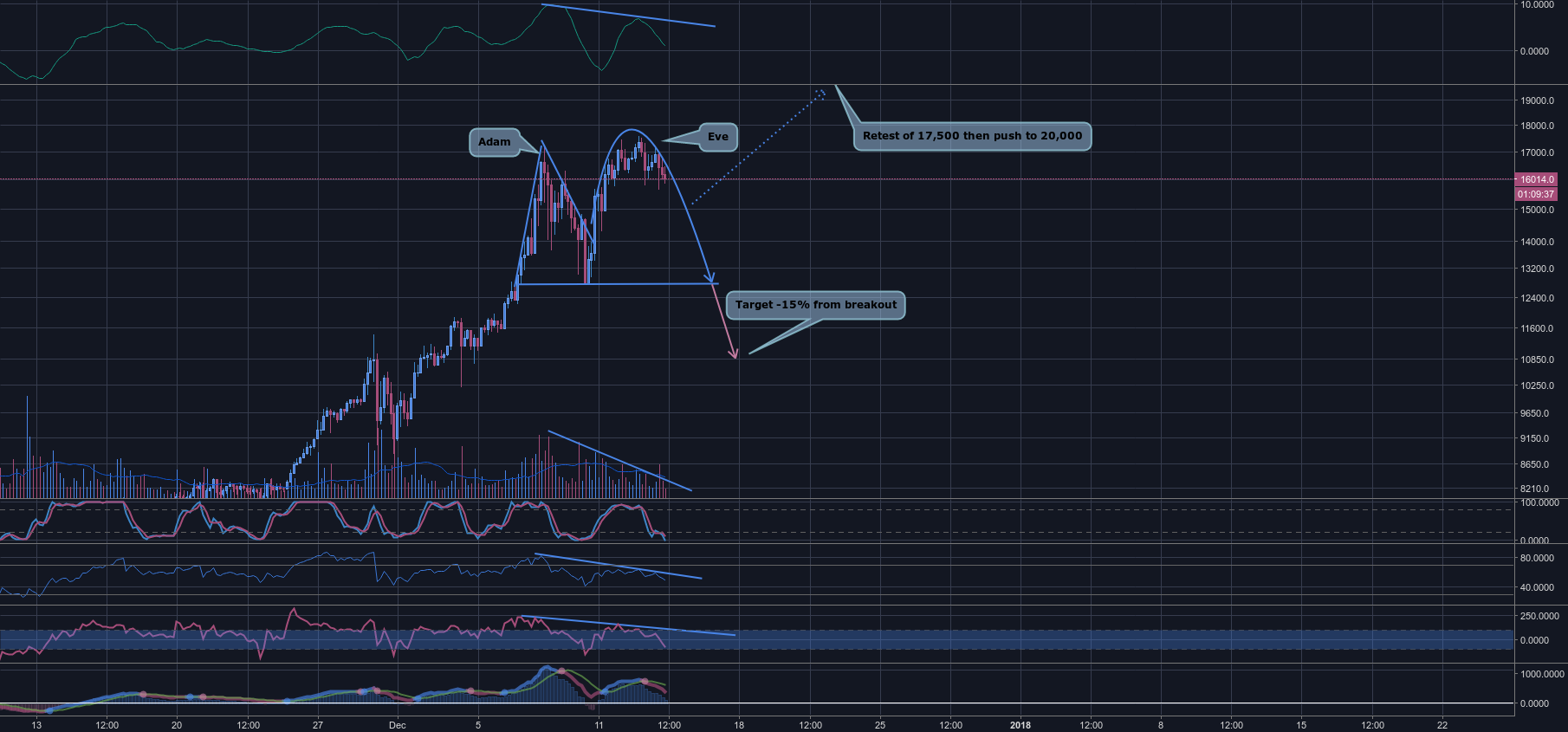 $BTCUSD - Adam and Eve double top forming leading to correction