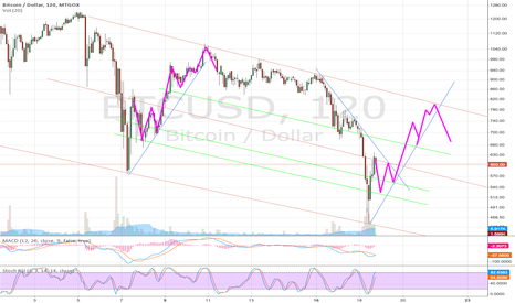 BTCUSD: BTCUSD dipping pattern on repeat?