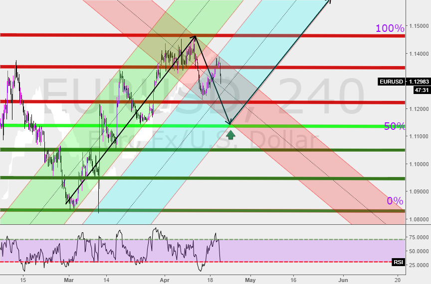 Potential movement of EurUsd(New analysis)