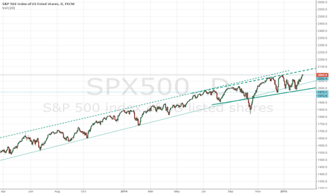 SPX500: Publish idea