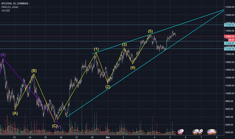 BTCUSD: BTC remains Bullish