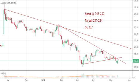 CANBK: Short Canara Bank