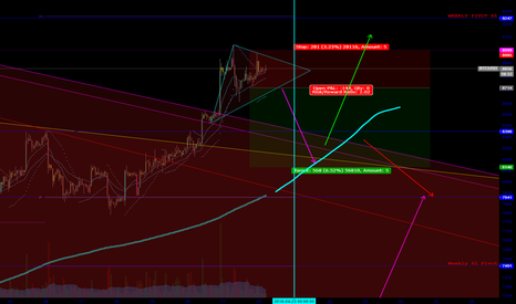 BTCUSD: Possible short on intra-day structure failure for consolidation