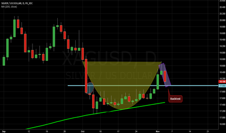 XAGUSD: Trapping the bears over a cup of coffee