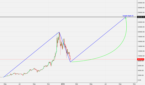 BTCUSD: BTC Just a hopeful Idea