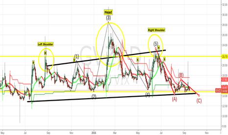 GVZ: Gold Volatilty Index down 1% today $jnug $jdst