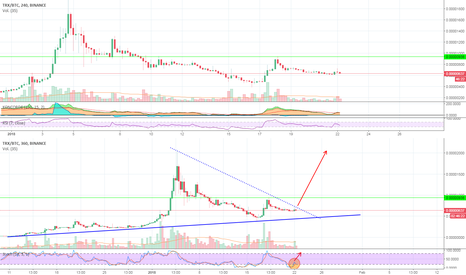 TRXBTC: Time for TRXBTC to break up??