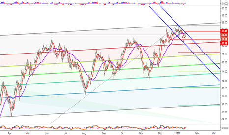 USOIL: Channel