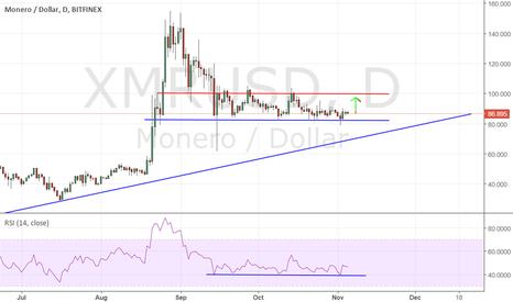 XMRUSD: monero will test resistance 100$