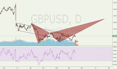 GBPUSD: Has the market declared the bottom for the GBP?