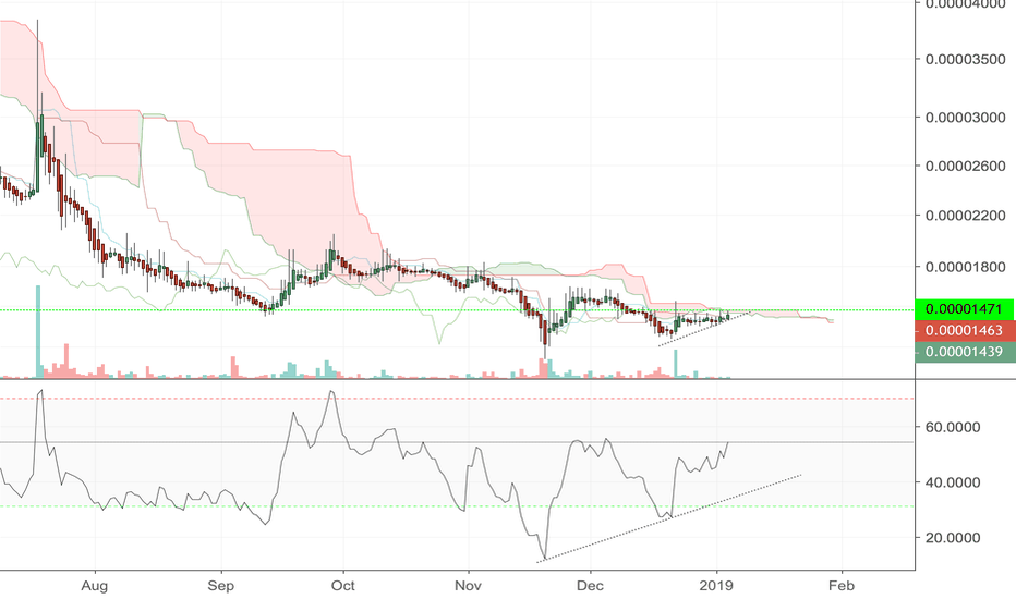 ARDRBTC: ARDR/BTC might be nearing a break-out