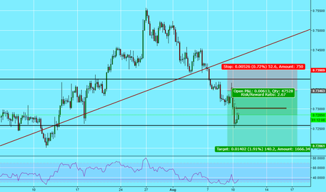 NZDUSD: NZDUSD Short Sell Limit 4 HR