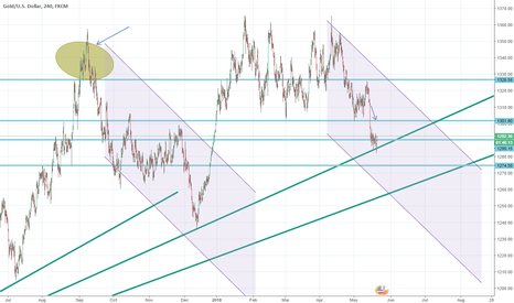 XAUUSD: Gold: still on a Channel Down pattern