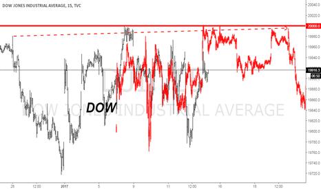 DJI: Frattale Dow 15 min