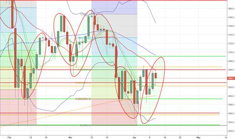 SPX500: S&P500 short targets: 2.592,80 / 2.533,00 or long 2.689,5