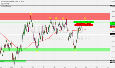 AUDUSD: AUD/USD looking for a sell