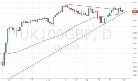 UK100GBP: FTSE100 – Sharp losses below 6800