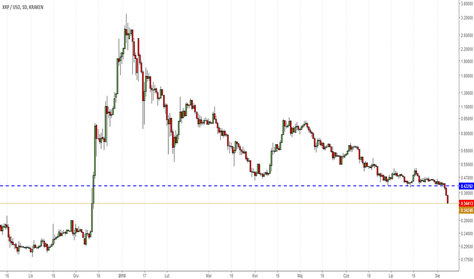 XRPUSD: Rynek krypto skurczył się o $600 mld