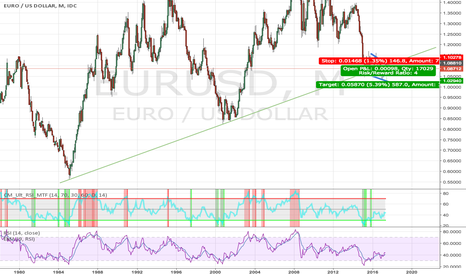 EURUSD: EUR mega channel breakthrough