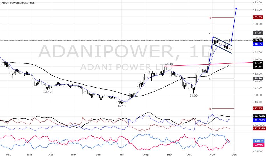 ADANIPOWER: Adani Power Packed