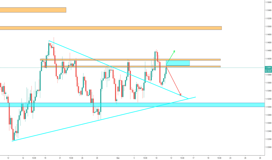 EURUSD: EUR/USD - Important Resistance level, can EUR break it?
