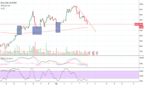 BTCUSD: ema 200 could be resistance?