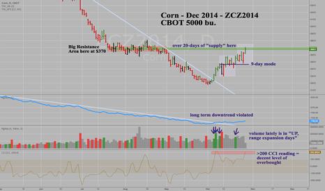 ZCZ2014: Corn - Dec 2014 - ZCZ2014 - Great rally back to old supply