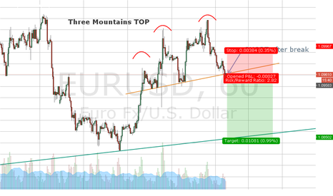 EURUSD: Three Mountains Top