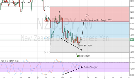 NZDJPY: My Top Forex Swing Trading Signal - Buy NZD/JPY