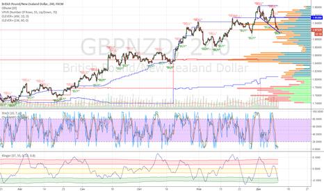 GBPNZD: GBPNZD покупка от текущего уровня, buy by market price