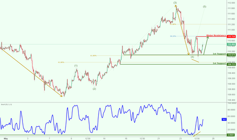 CHFJPY: CHFJPY potential for a nice bounce!