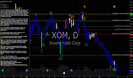 XOM: XOM Exxon Mobil resting buy orders below $81