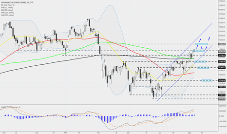 DEU30: DAX - Daily - Rising channel