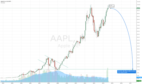 AAPL: STRONG short AAPL