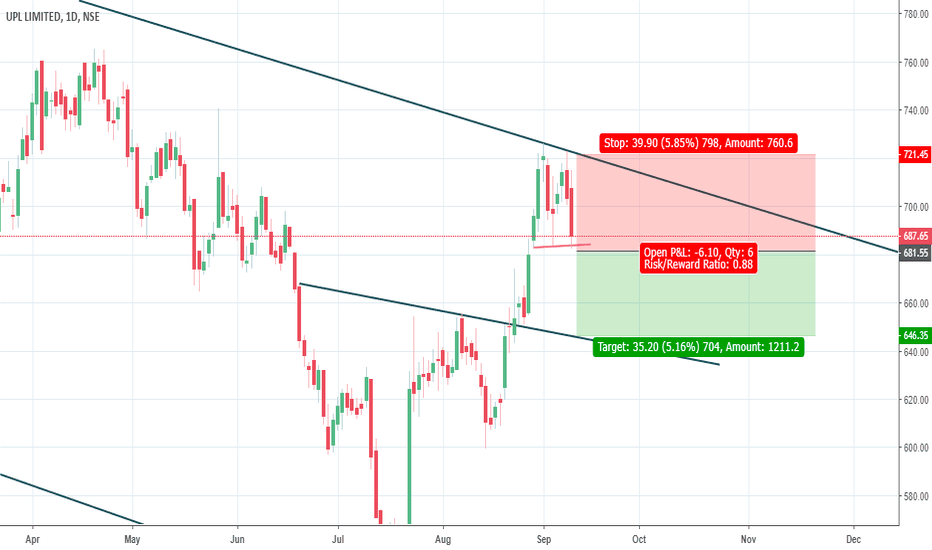 UPL: swing trade for learning only upl