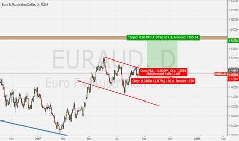 EURAUD: EURAUD is long