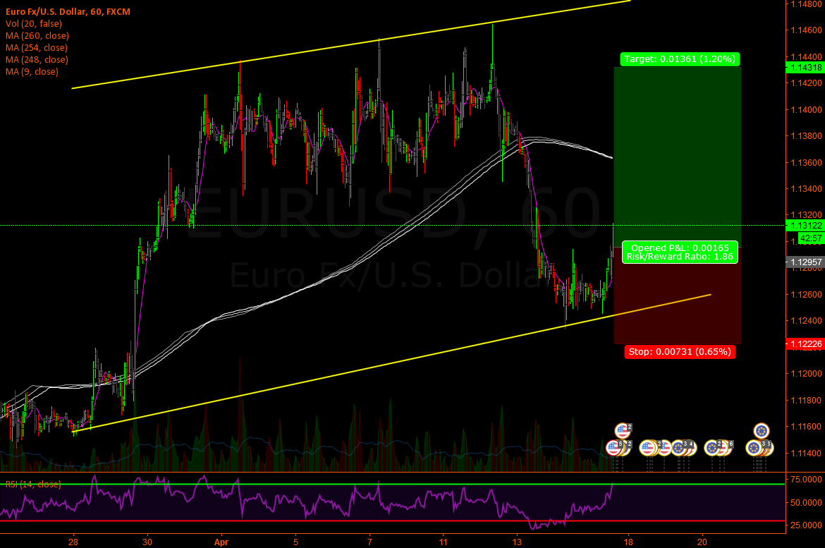 Eur/Usd - Short time long