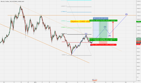 BTCUSD: BTCUSD Long 4H Medio plazo