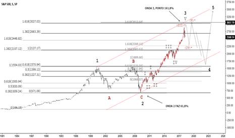 SPX: Contagem de ondas (S&P500)