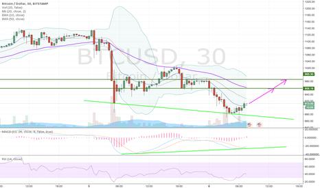 BTCUSD: Short term long trade for BTC