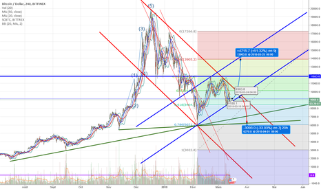BTCUSD: Issue incertaine mais imminente