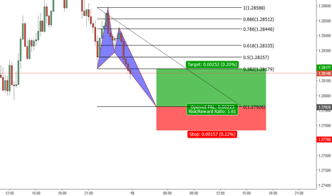 USDCAD: A possible crab pattern to complete