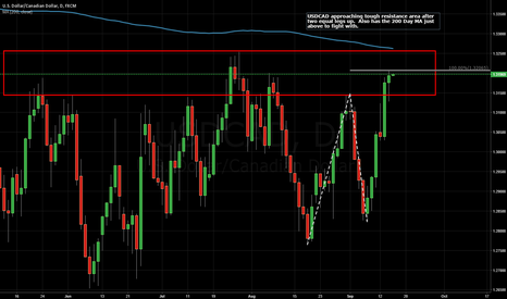 USDCAD: USDCAD Approaching tough resistance.